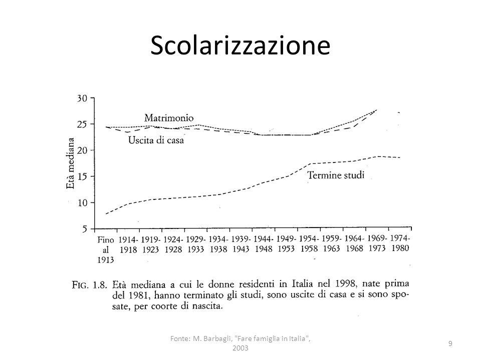 Scolarizzazione 9 Fonte: M. Barbagli,