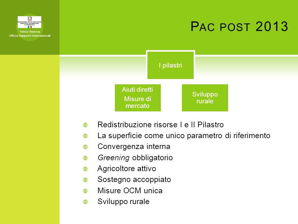 P AC POST 2013 Felice Assenza Ufficio Rapporti Internazionali Redistribuzione risorse I e II Pilastro La superficie come unico parametro di riferiment