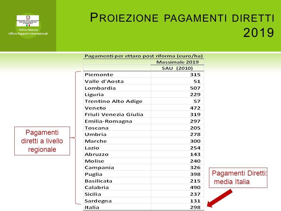 P ROIEZIONE PAGAMENTI DIRETTI 2019 Pagamenti diretti a livello regionale Pagamenti Diretti: media Italia Felice Assenza Ufficio Rapporti Internazional