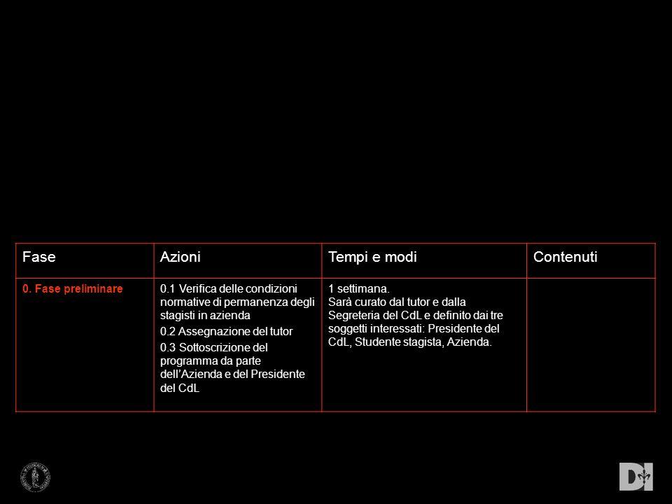 FaseAzioniTempi e modiContenuti 0. Fase preliminare0.1 Verifica delle condizioni normative di permanenza degli stagisti in azienda 0.2 Assegnazione de