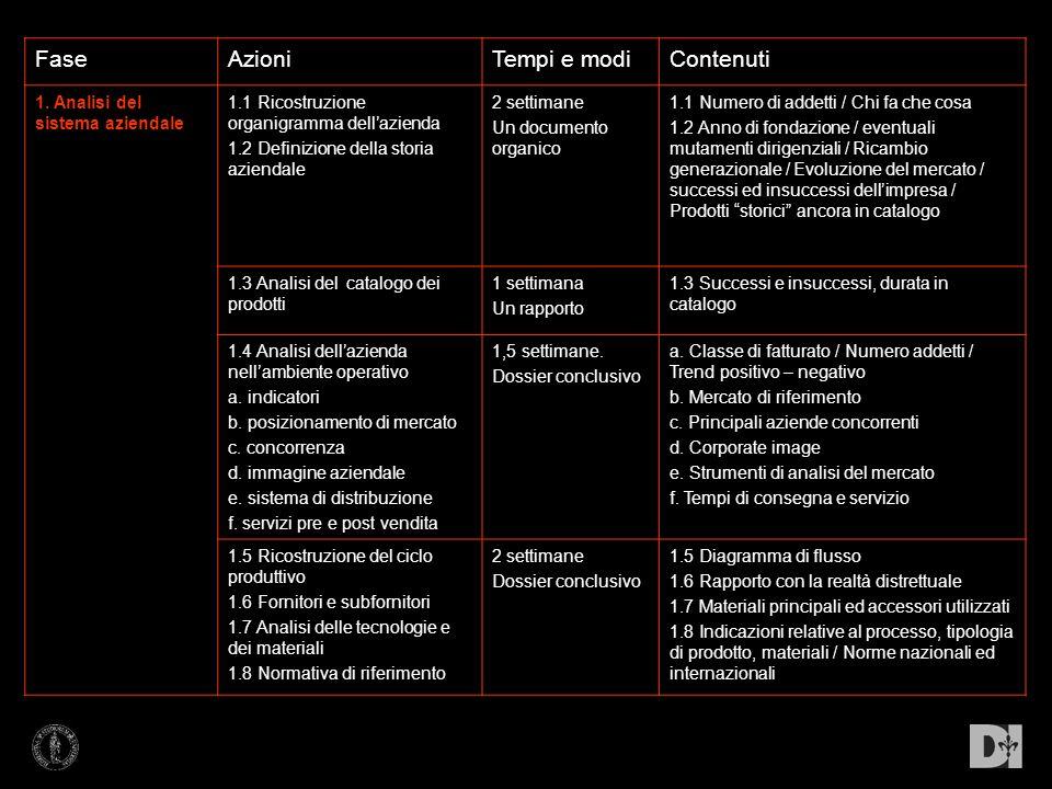 FaseAzioniTempi e modiContenuti 1. Analisi del sistema aziendale 1.1 Ricostruzione organigramma dellazienda 1.2 Definizione della storia aziendale 2 s
