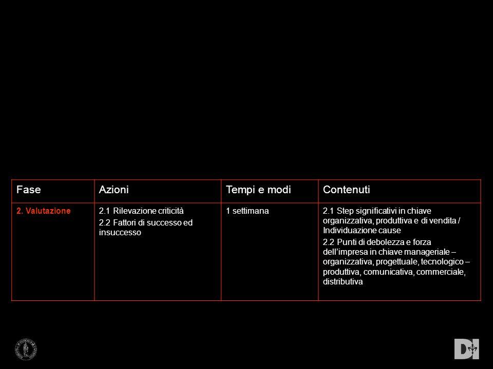 FaseAzioniTempi e modiContenuti 2. Valutazione2.1 Rilevazione criticità 2.2 Fattori di successo ed insuccesso 1 settimana2.1 Step significativi in chi