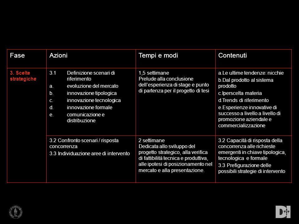 FaseAzioniTempi e modiContenuti 3. Scelte strategiche 3.1Definizione scenari di riferimento a.evoluzione del mercato b.innovazione tipologica c.innova