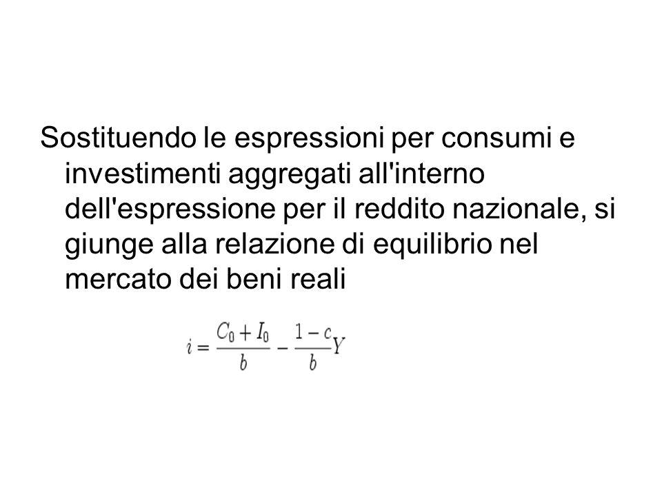 Sostituendo le espressioni per consumi e investimenti aggregati all interno dell espressione per il reddito nazionale, si giunge alla relazione di equilibrio nel mercato dei beni reali