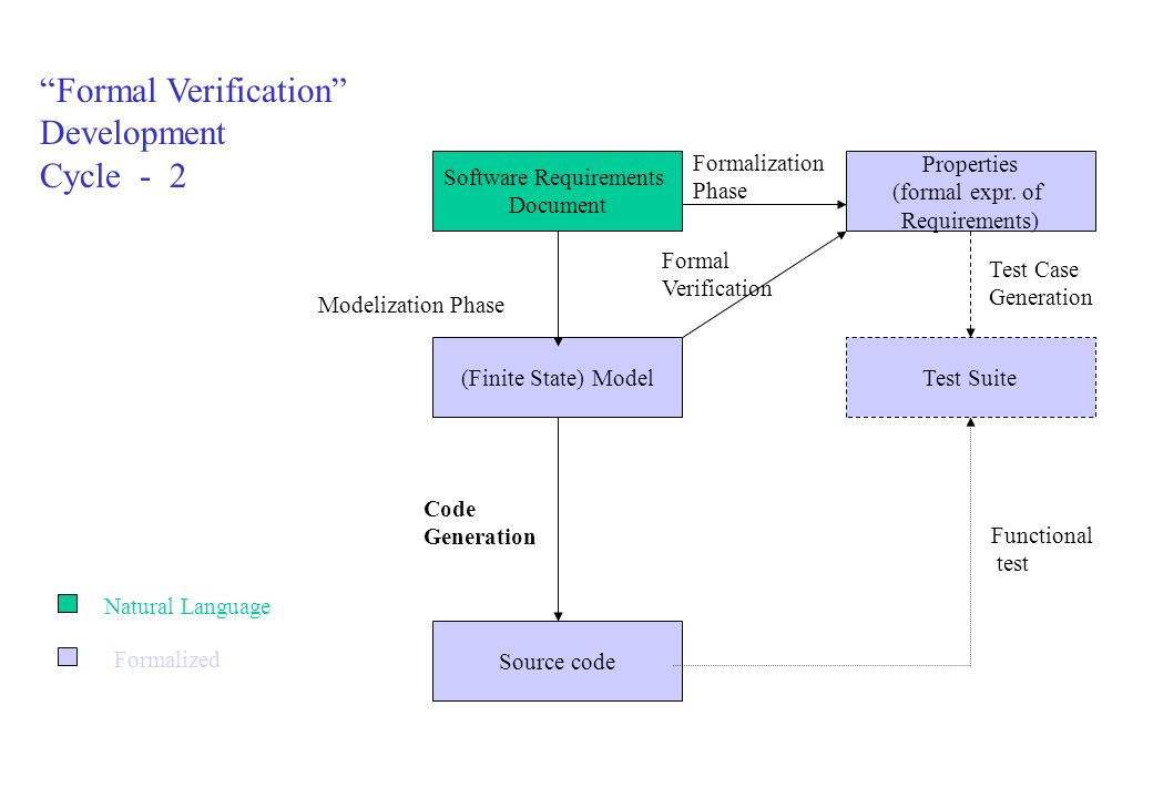 Test Suite Properties (formal expr.