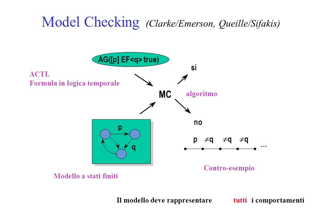 Model Checking (Clarke/Emerson, Queille/Sifakis) MC si AG([p] EF true) ACTL Formula in logica temporale algoritmo p q Modello a stati finiti Il modello deve rappresentaretuttii comportamenti no p q Contro-esempio … q q