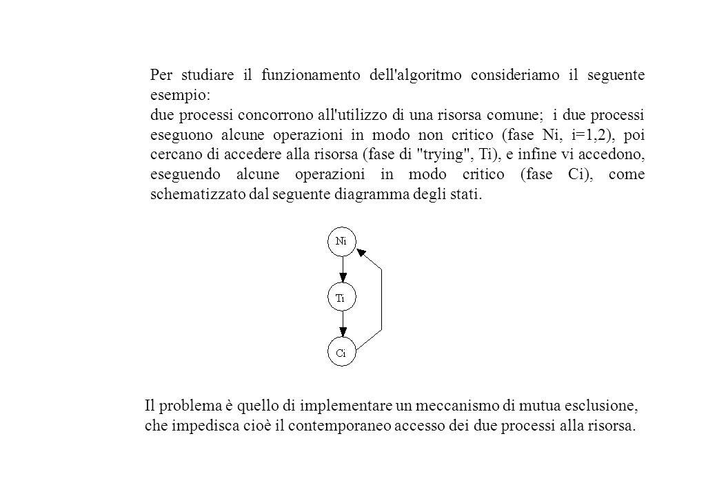 Per studiare il funzionamento dell algoritmo consideriamo il seguente esempio: due processi concorrono all utilizzo di una risorsa comune; i due processi eseguono alcune operazioni in modo non critico (fase Ni, i=1,2), poi cercano di accedere alla risorsa (fase di trying , Ti), e infine vi accedono, eseguendo alcune operazioni in modo critico (fase Ci), come schematizzato dal seguente diagramma degli stati.