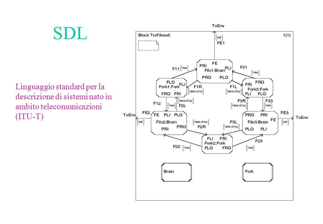 SDL Linguaggio standard per la descrizione di sistemi nato in ambito telecomunicazioni (ITU-T)