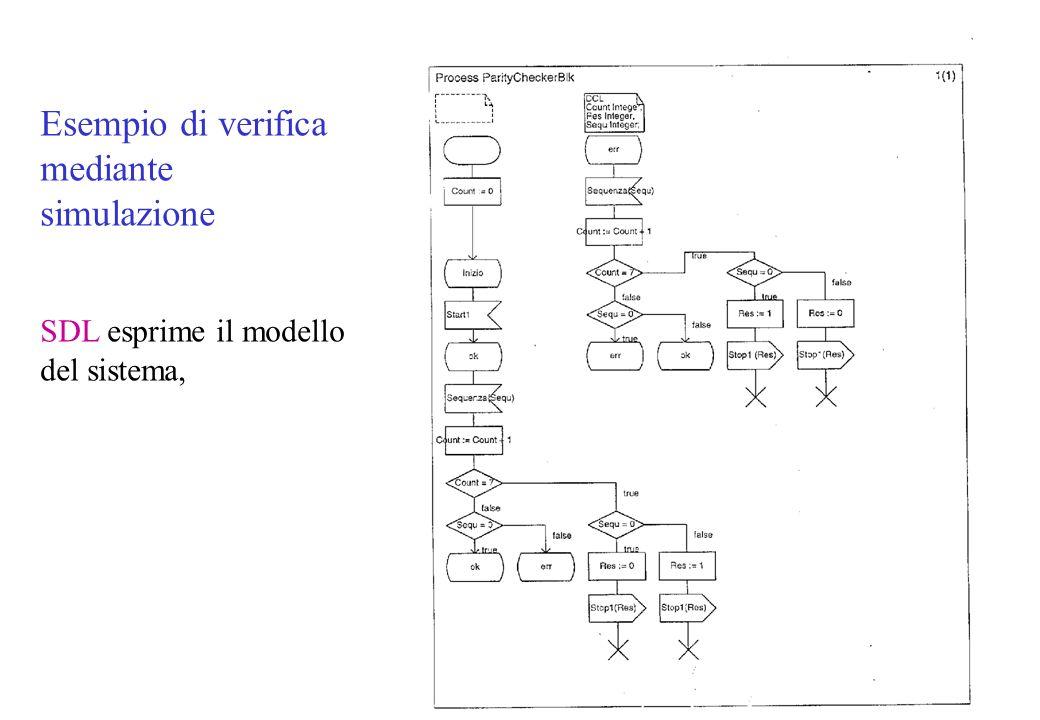 Esempio di verifica mediante simulazione SDL esprime il modello del sistema,
