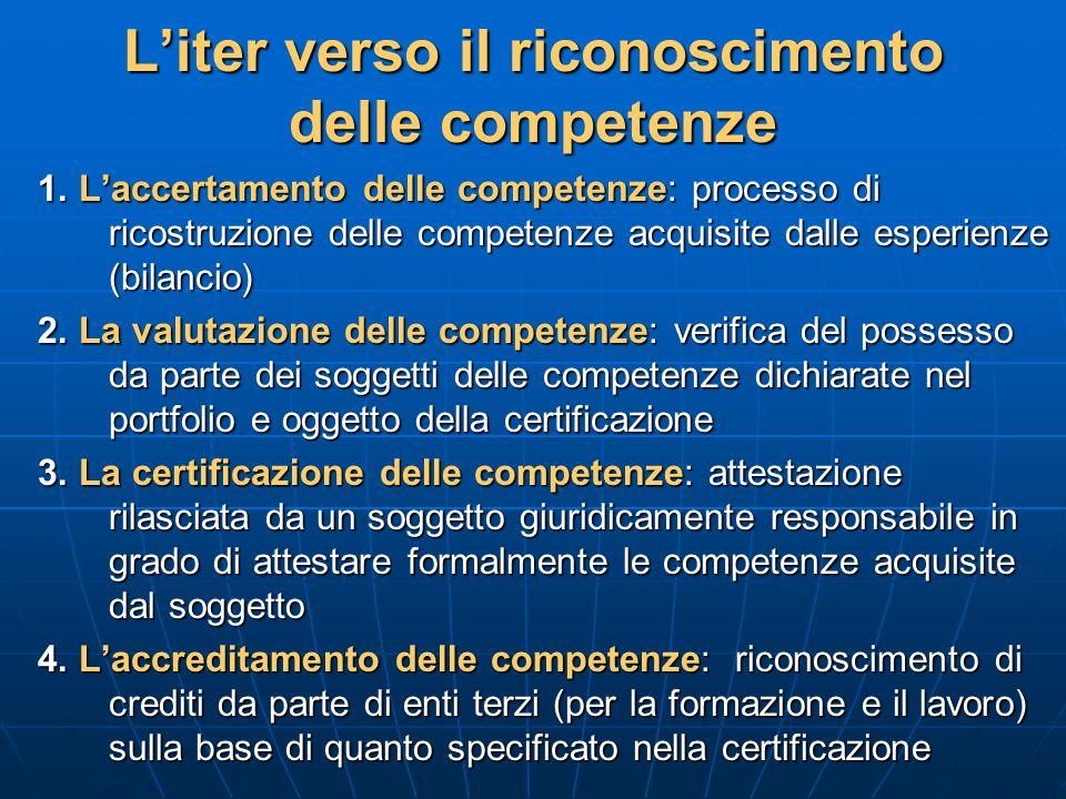 Liter verso il riconoscimento delle competenze 1. Laccertamento delle competenze: processo di ricostruzione delle competenze acquisite dalle esperienz