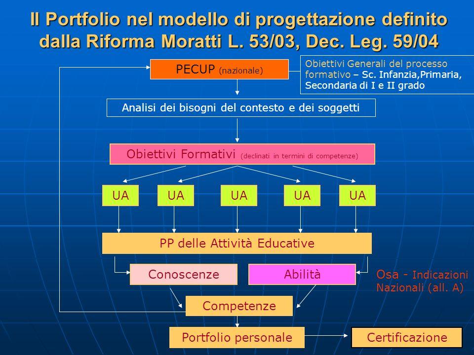 Il Portfolio nel modello di progettazione definito dalla Riforma Moratti L. 53/03, Dec. Leg. 59/04 PECUP (nazionale) PP delle Attività Educative UA Ob