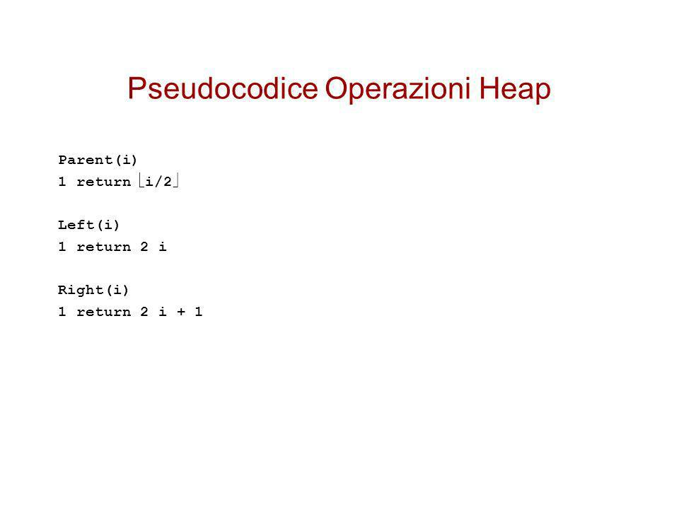 Pseudocodice Operazioni Heap Parent(i) 1 return i/2 Left(i) 1 return 2 i Right(i) 1 return 2 i + 1