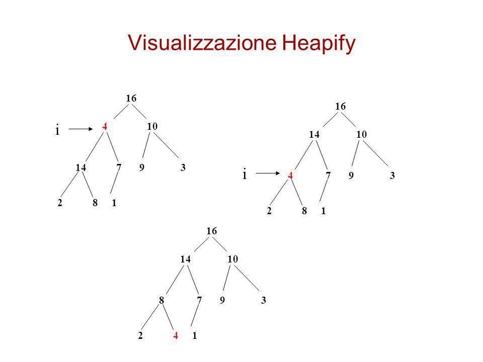 Nota sugli alberi binari Un albero binario completo di altezza h ha 2 h+1 -1 nodi infatti intuitivamente: – un albero binario completo di altezza 0 ha un unico nodo: la radice –un albero binario completo di altezza 1 è composto dalla radice e dai suoi due figli –allaumentare di un livello ogni figlio genera altri due figli e quindi si raddoppia il numero di nodi del livello precedente Ogni livello di un albero binario completo contiene tanti nodi quanti sono contenuti in tutti i livelli precedenti +1 –infatti passando da h a h+1 si passa da 2 h+1 -1 a 2 h+2 -1 nodi ovvero a 2(2 h+1 ) -1 nodi quindi il nuovo livello ha aggiunto 2 h+1 nodi ad un albero che prima ne conteneva 2 h+1 -1