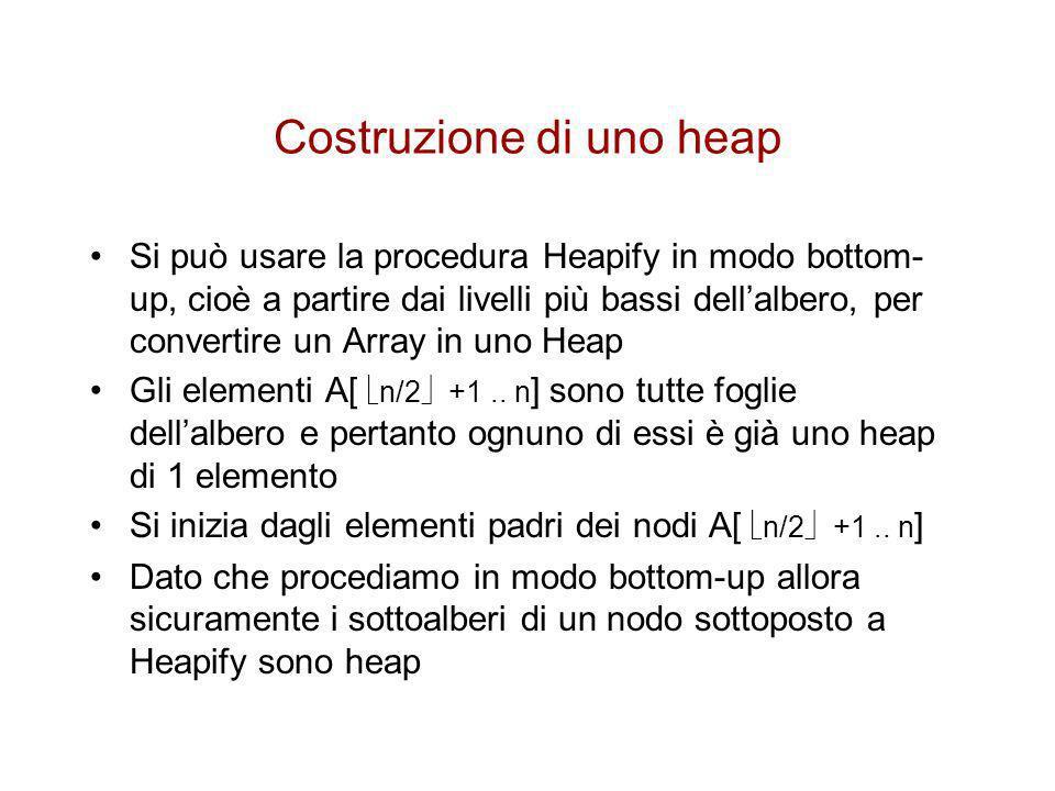 Pseudocodice Costruzione Heap Build-Heap(A) 1 heap-size[A] Length[A] 2 for i length[A]/2 downto 1 3 do Heapify(A,i)