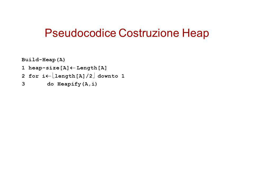 Pseudocodice Costruzione Heap Build-Heap(A) 1 heap-size[A] Length[A] 2 for i length[A]/2 downto 1 3 do Heapify(A,i)
