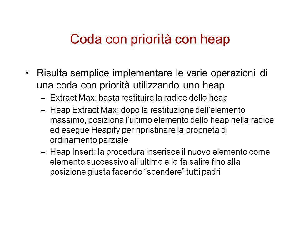Pseudo codice operazioni di coda con priorità Heap-Extract-Max(A) 1 max A[1] 2 A[1] A[heap-size[A]] 3 heap-size[A] heap-size[A]-1 4 Heapify(A,1) 5 return max Heap-Insert(A,key) 1 heap-size[A] heap-size[A]+1 2 i heap-size[A] 3 while i>1 e A[Parent(i)]<key 4doA[i] A[Parent(i)] 5i Parent(i) 6 A[i] key