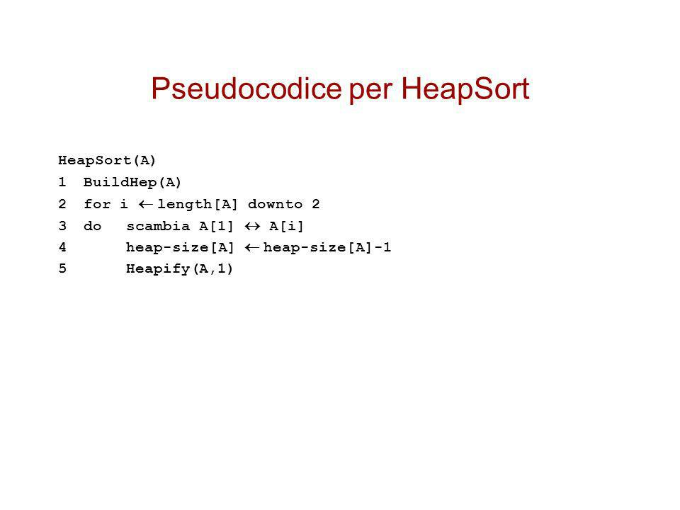 Pseudocodice per HeapSort HeapSort(A) 1BuildHep(A) 2 for i length[A] downto 2 3do scambia A[1] A[i] 4heap-size[A] heap-size[A]-1 5Heapify(A,1)