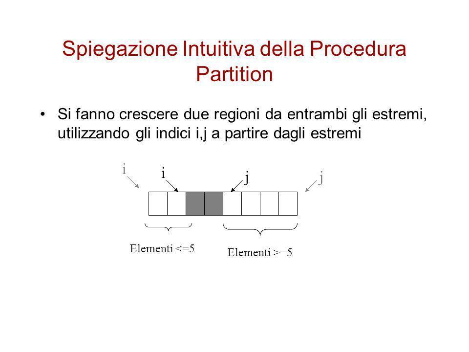Spiegazione Intuitiva della Procedura Partition Mentre le due regioni crescono si verifica il valore degli elementi Se un elemento non deve appartenere alla regione in cui si trova (o se lelemento ha un valore eguale al valore perno) si smette di far crescere la regione Quando non è possibile far crescere nessuna delle due regioni si scambiano gli elementi fra loro i j Elementi <=5 Elementi >=5 i j Elementi <=5 Elementi >=5 7337