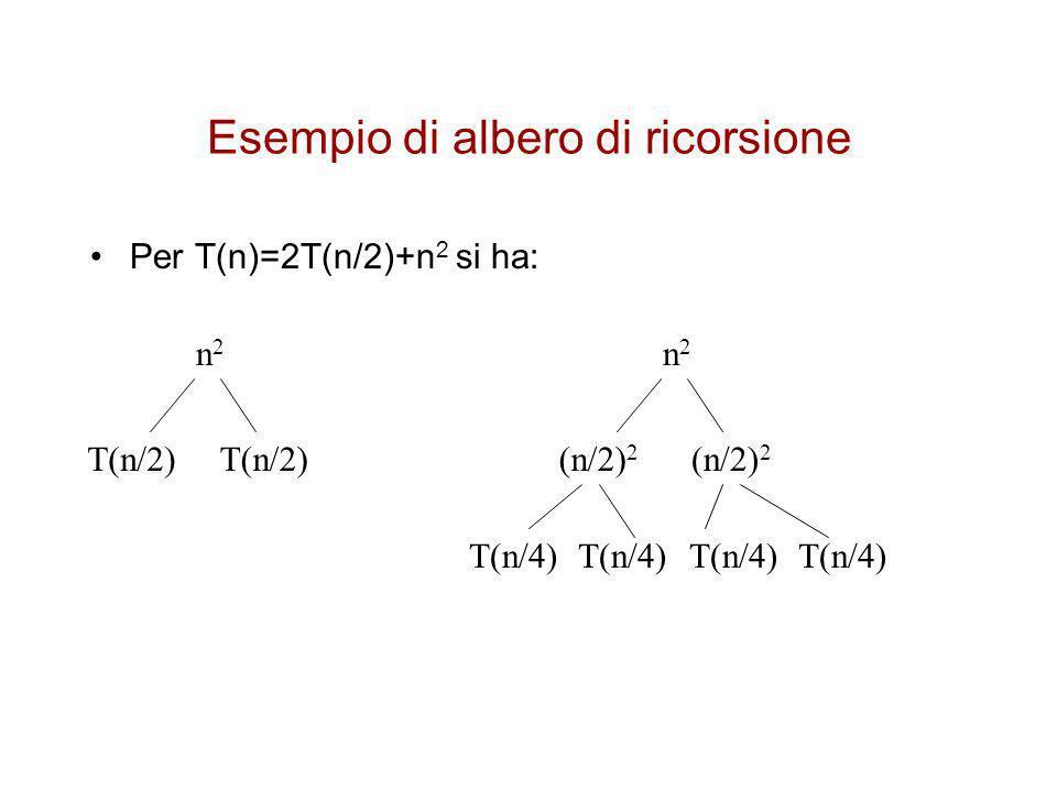 Esempio di albero di ricorsione n2n2 (n/2) 2 (n/4) 2 lg n n2n2 1/2 n 2 1/4 n 2...