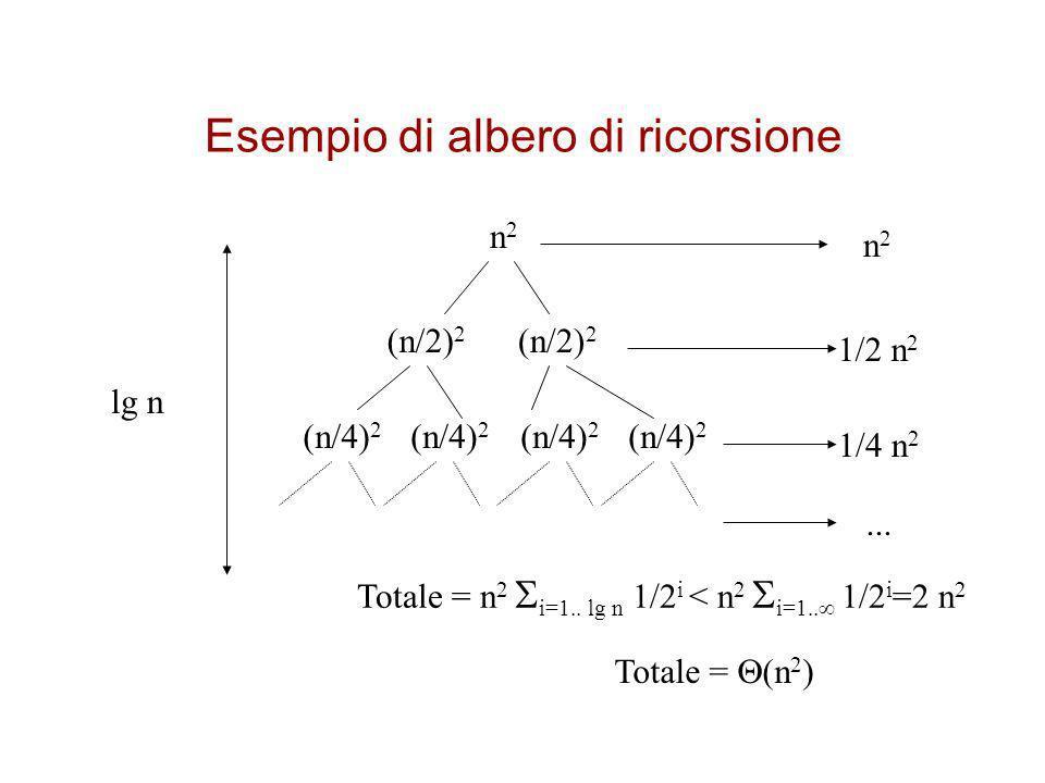 Esempio di albero di ricorsione Per il calcolo dellaltezza dellalbero di ricorsione, ovvero del numero di passi necessario per terminare la ricorsione, si considera il cammino più lungo dalla radice ad una foglia n 2 >> (1/2n) 2 >> ((1/2) 2 n) 2 >> ((1/2) 3 n) 2 >>...