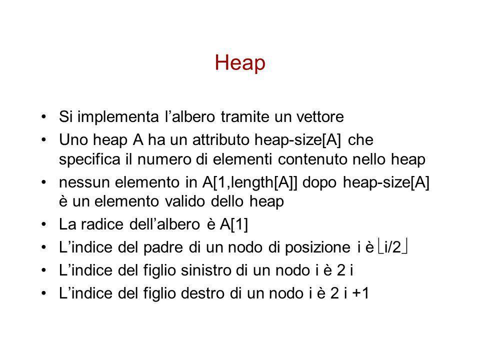 Visualizzazione di uno heap 1 2 3 4 5 6 7 8 9 10 16 14 10 8 7 9 3 2 4 1 16 1410 87 241 93 1 23 4567 89