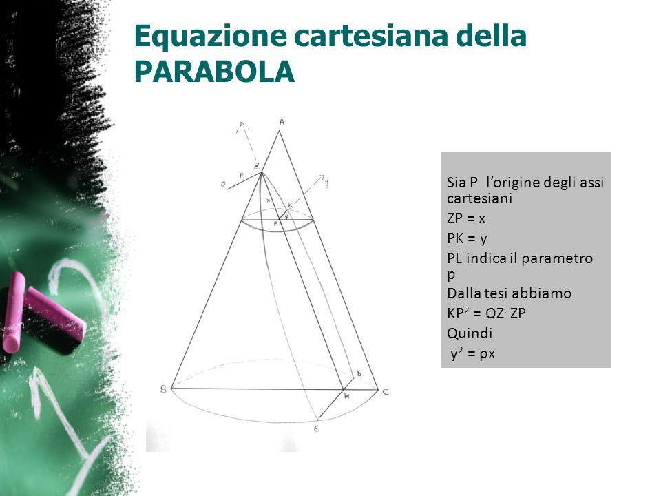 Equazione cartesiana della PARABOLA Sia P lorigine degli assi cartesiani ZP = x PK = y PL indica il parametro p Dalla tesi abbiamo KP 2 = OZ. ZP Quind