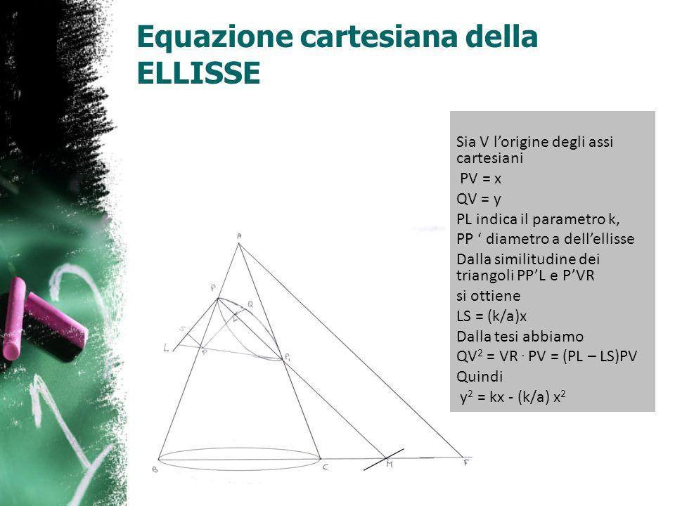 Equazione cartesiana della ELLISSE Sia V lorigine degli assi cartesiani PV = x QV = y PL indica il parametro k, PP diametro a dellellisse Dalla simili