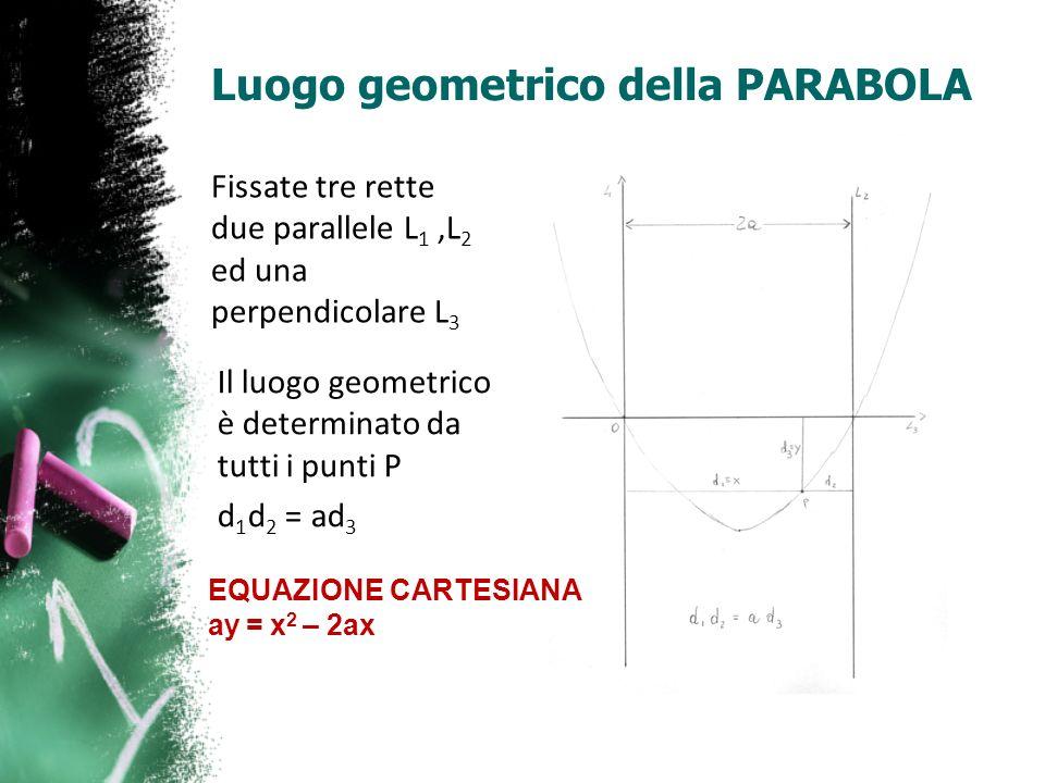 Luogo geometrico della PARABOLA Fissate tre rette due parallele L 1,L 2 ed una perpendicolare L 3 Il luogo geometrico è determinato da tutti i punti P