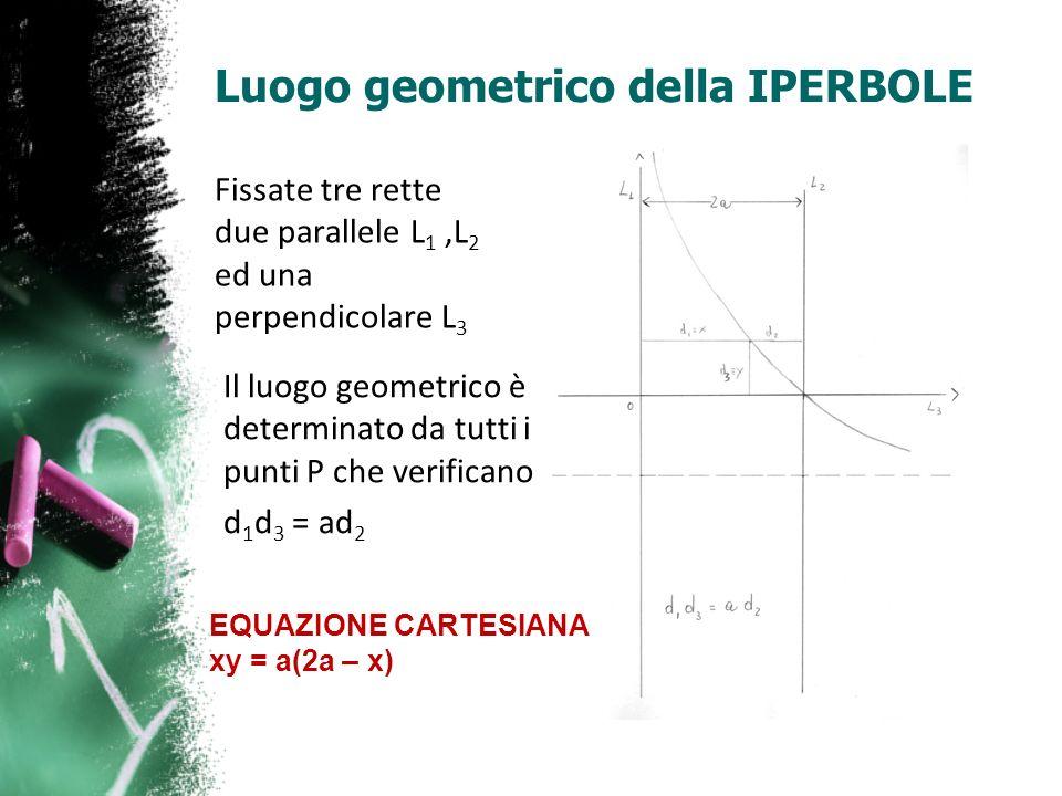 Luogo geometrico della IPERBOLE Fissate tre rette due parallele L 1,L 2 ed una perpendicolare L 3 Il luogo geometrico è determinato da tutti i punti P