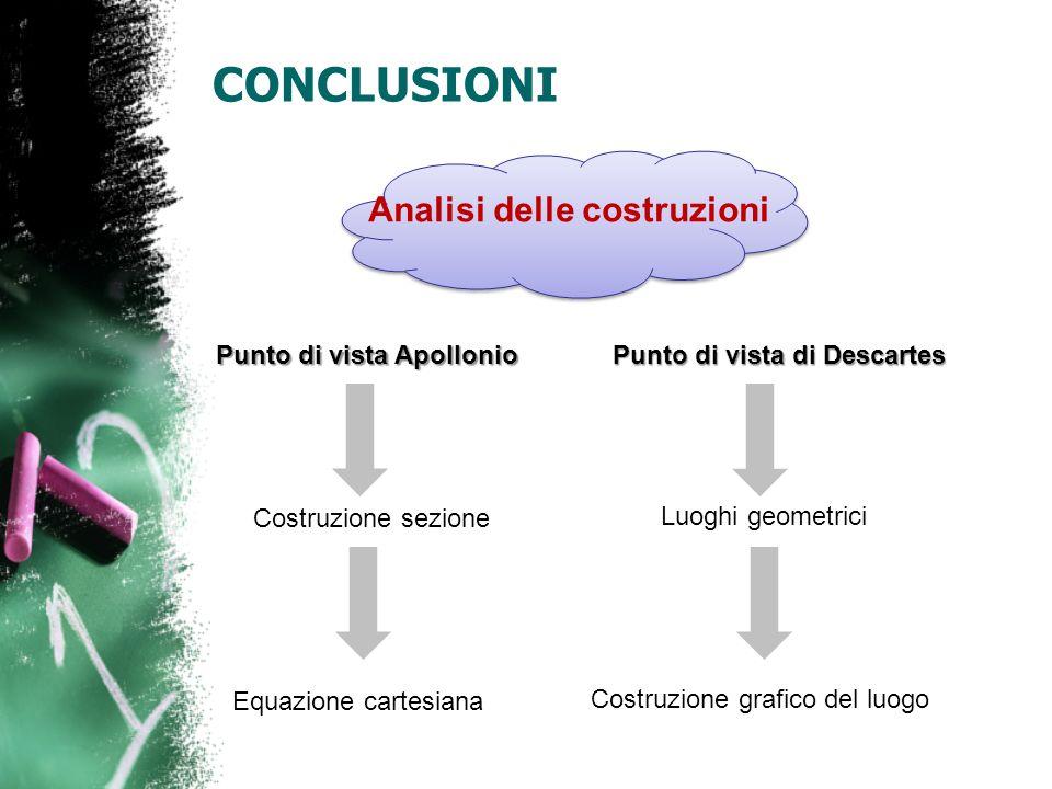 CONCLUSIONI Analisi delle costruzioni Punto di vista Apollonio Costruzione sezione Equazione cartesiana Punto di vista di Descartes Luoghi geometrici