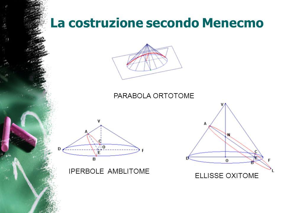 APOLLONIO di Perga (262 - 190 a.C.) Se una retta, prolungata all infinito e passante sempre per un punto fisso, viene fatta ruotare lungo la circonferenza di un cerchio che non si trovi nello stesso piano del punto in modo che passi successivamente attraverso ogni punto di quella circonferenza, la retta che ruota traccerà la superficie di un cono doppio Libro Coniche Definizione di cono