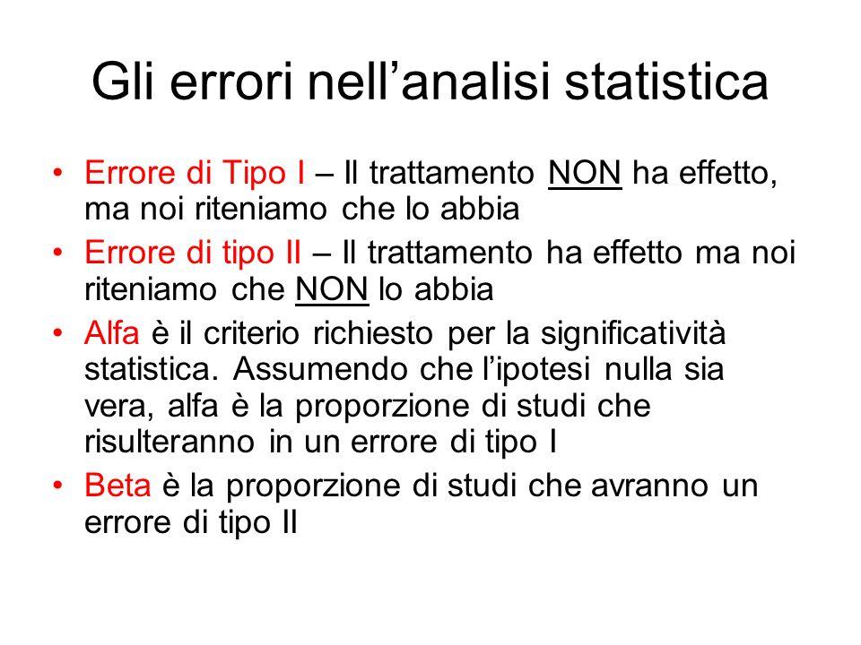 Gli errori nellanalisi statistica Errore di Tipo I – Il trattamento NON ha effetto, ma noi riteniamo che lo abbia Errore di tipo II – Il trattamento h