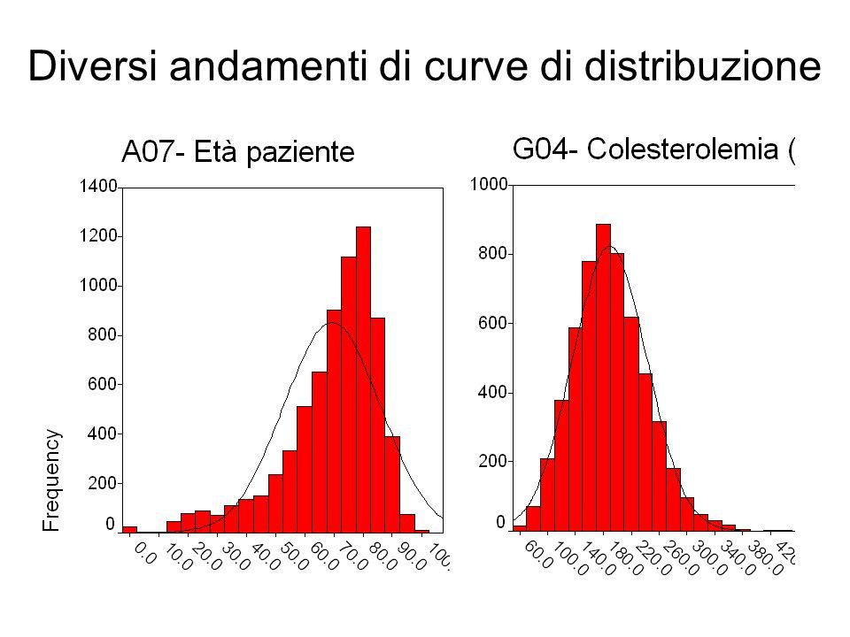 Diversi andamenti di curve di distribuzione