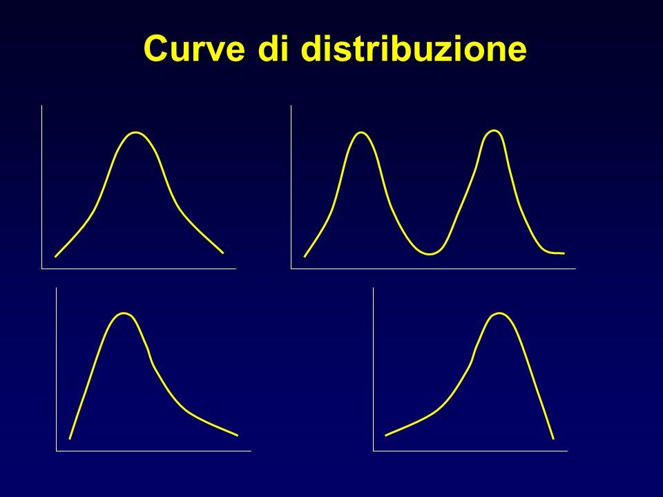 Curve di distribuzione