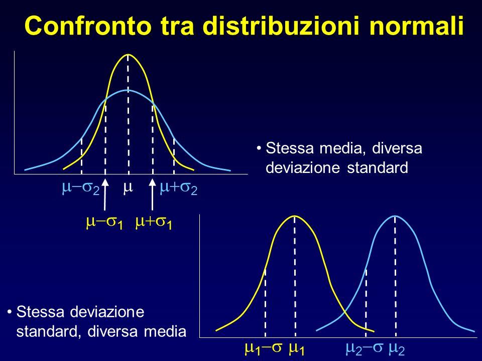 Confronto tra distribuzioni normali 2 1 2 1 Stessa media, diversa deviazione standard Stessa deviazione standard, diversa media 121 2
