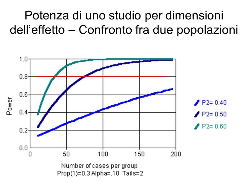 Potenza di uno studio per dimensioni delleffetto – Confronto fra due popolazioni