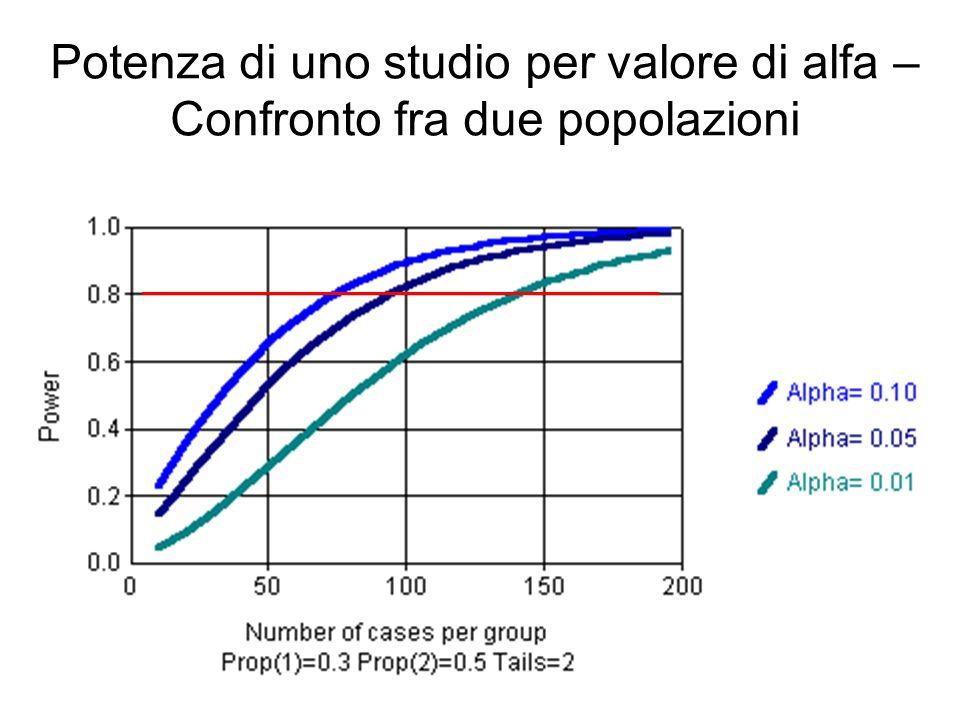 Potenza di uno studio per valore di alfa – Confronto fra due popolazioni