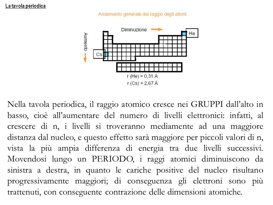 Nella tavola periodica, il raggio atomico cresce nei GRUPPI dallalto in basso, cioè allaumentare del numero di livelli elettronici: infatti, al cresce