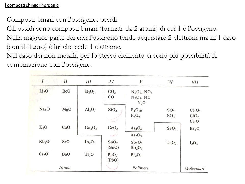 I composti chimici inorganici Composti binari con lossigeno: ossidi Gli ossidi sono composti binari (formati da 2 atomi) di cui 1 è lossigeno. Nella m