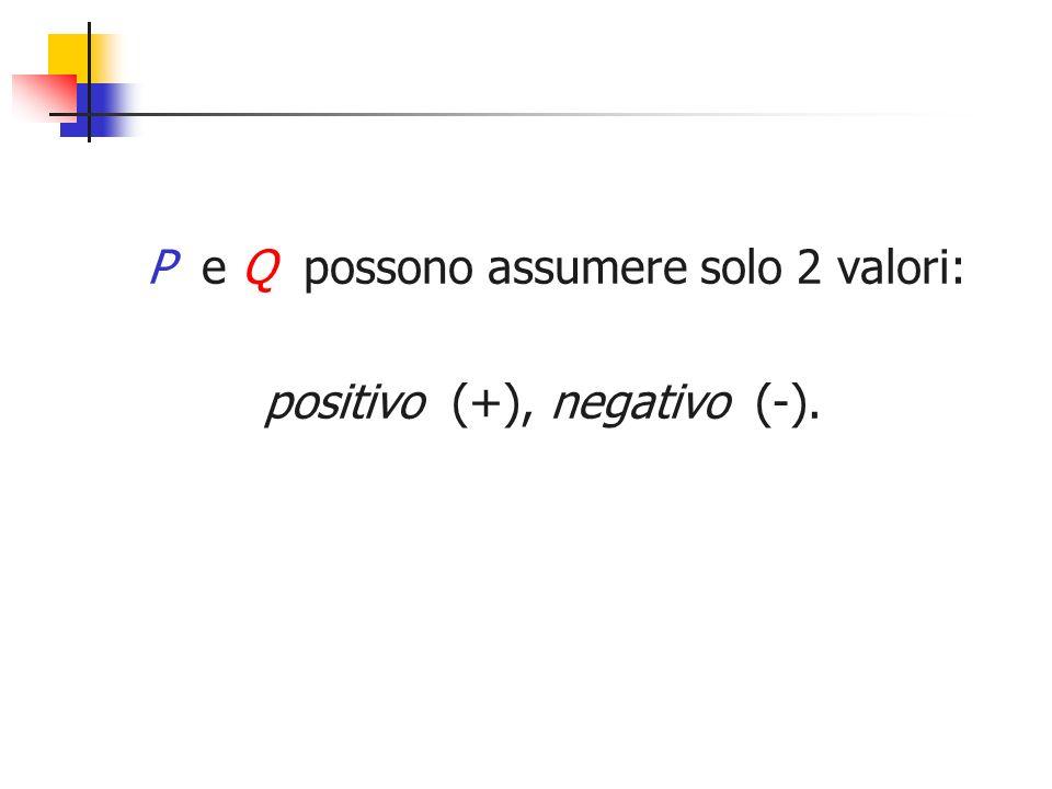 P e Q possono assumere solo 2 valori: positivo (+), negativo (-).