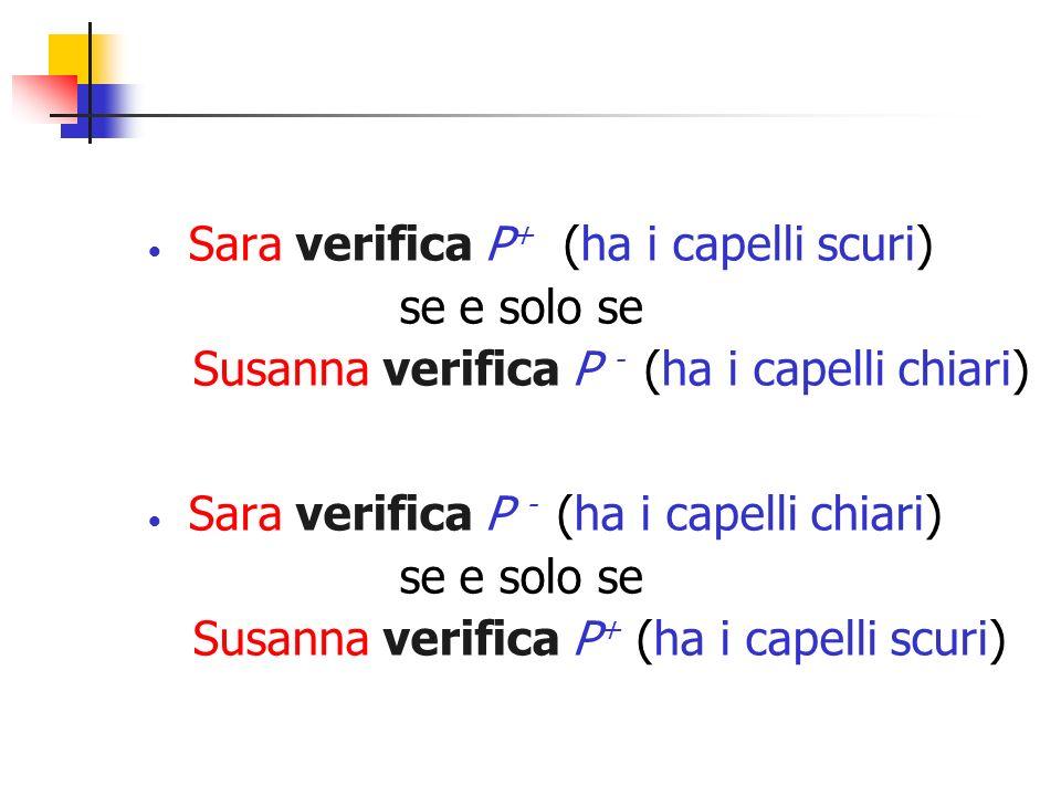 Sara verifica P + (ha i capelli scuri) se e solo se Susanna verifica P - (ha i capelli chiari) Sara verifica P - (ha i capelli chiari) se e solo se Su