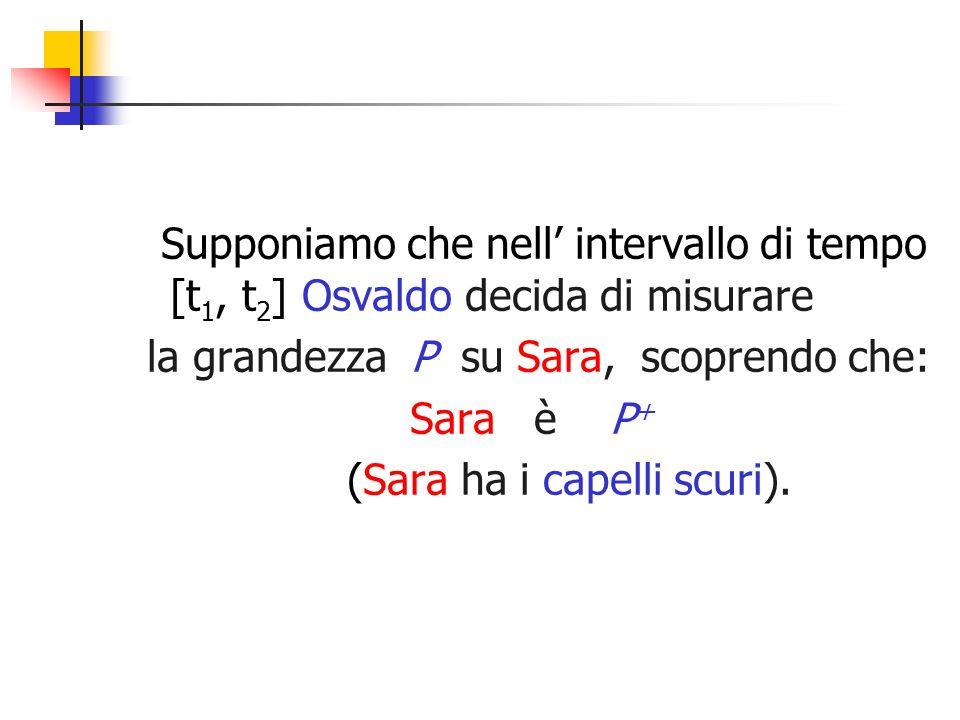 Supponiamo che nell intervallo di tempo [t 1, t 2 ] Osvaldo decida di misurare la grandezza P su Sara, scoprendo che: Sara è P + (Sara ha i capelli sc