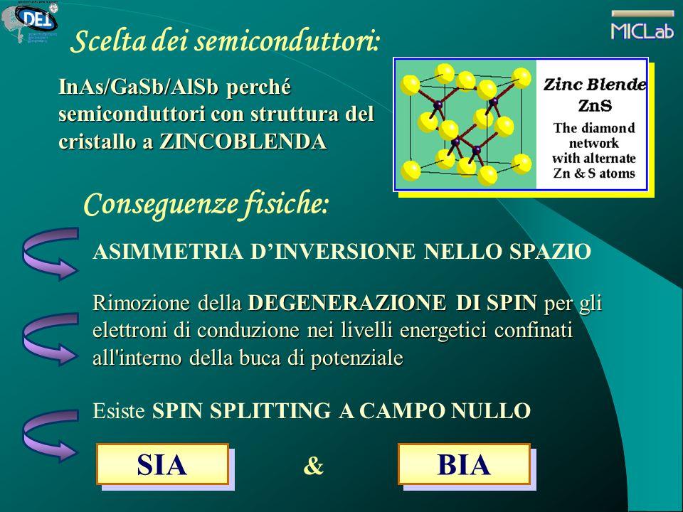 Scelta dei semiconduttori: InAs/GaSb/AlSb perché semiconduttori con struttura del cristallo a ZINCOBLENDA Conseguenze fisiche: ASIMMETRIA DINVERSIONE