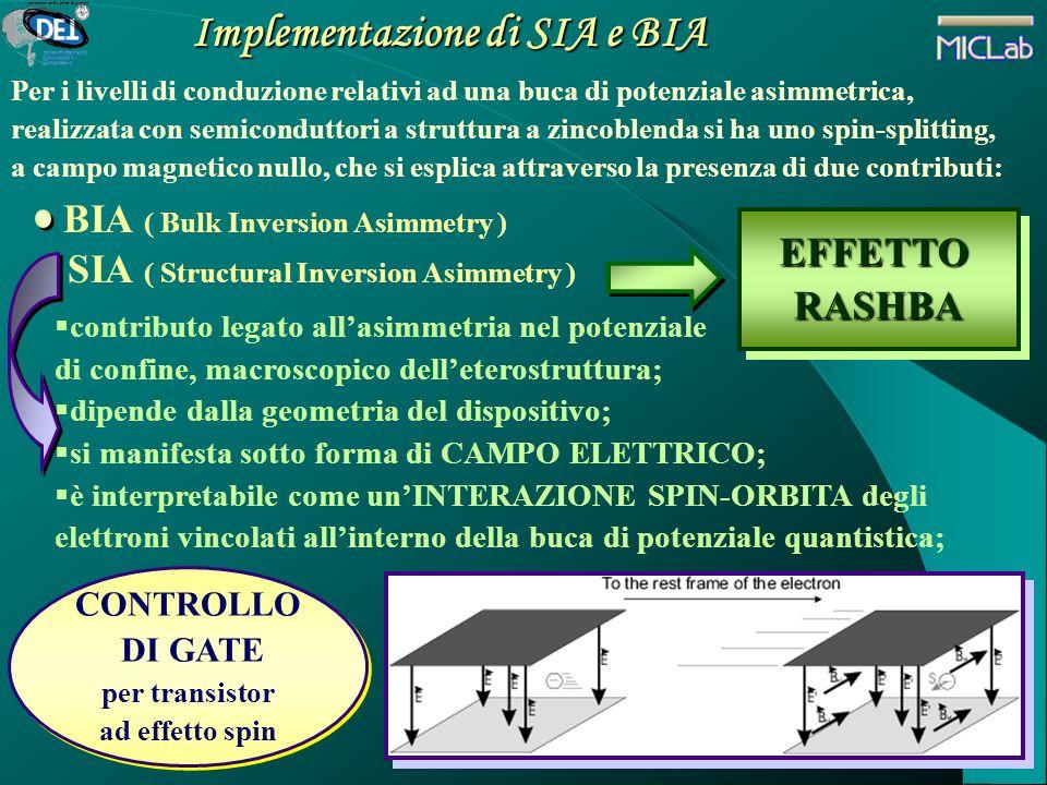 Implementazione di SIA e BIA CONTROLLO DI GATE per transistor ad effetto spin CONTROLLO DI GATE per transistor ad effetto spin SIA ( Structural Invers