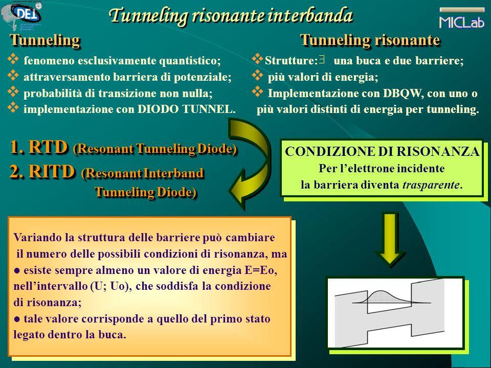 Tunneling risonante interbanda TunnelingTunneling fenomeno esclusivamente quantistico; attraversamento barriera di potenziale; probabilità di transizi