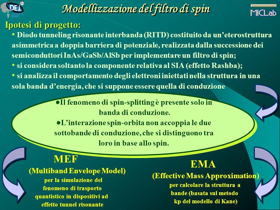 Modellizzazione del filtro di spin Ipotesi di progetto: Diodo tunneling risonante interbanda (RITD) costituito da uneterostruttura asimmetrica a doppi
