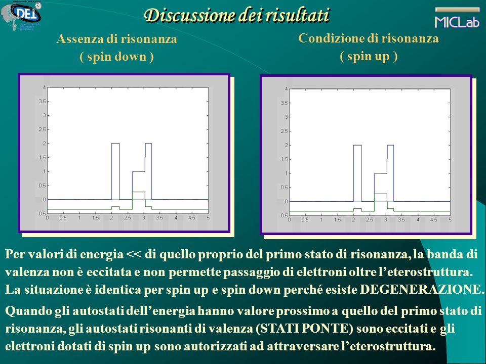 Discussione dei risultati Assenza di risonanza ( spin down ) Per valori di energia << di quello proprio del primo stato di risonanza, la banda di vale