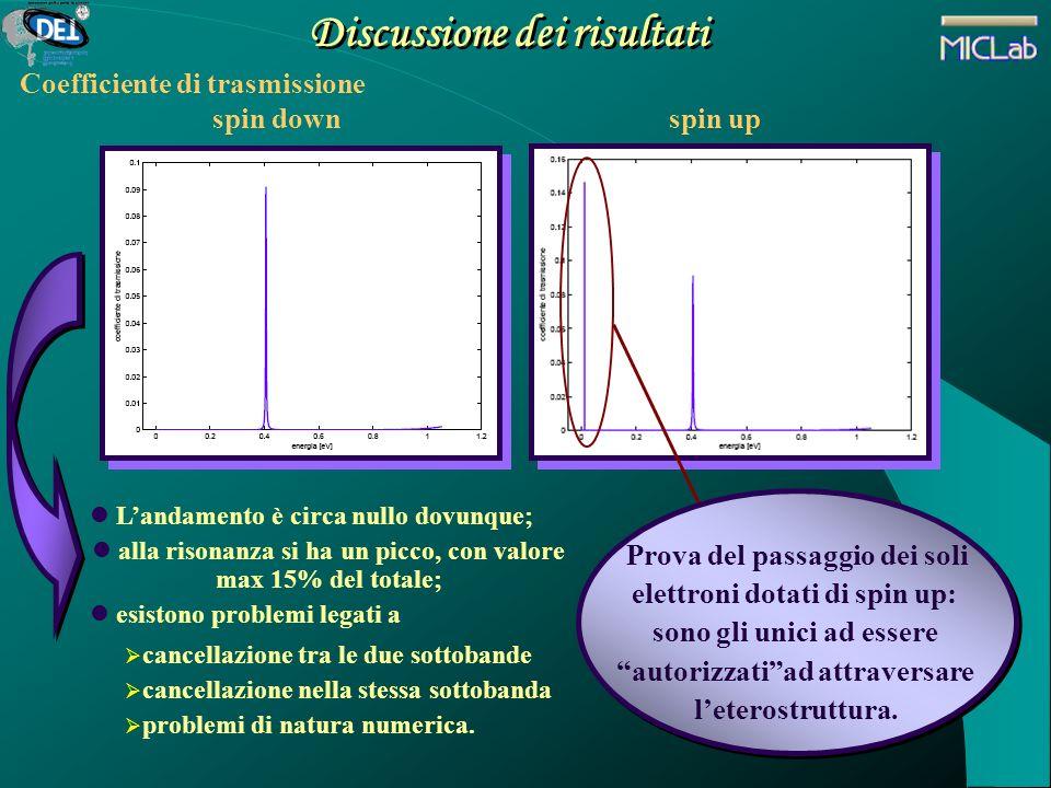 Discussione dei risultati Coefficiente di trasmissione Landamento è circa nullo dovunque; alla risonanza si ha un picco, con valore max 15% del totale