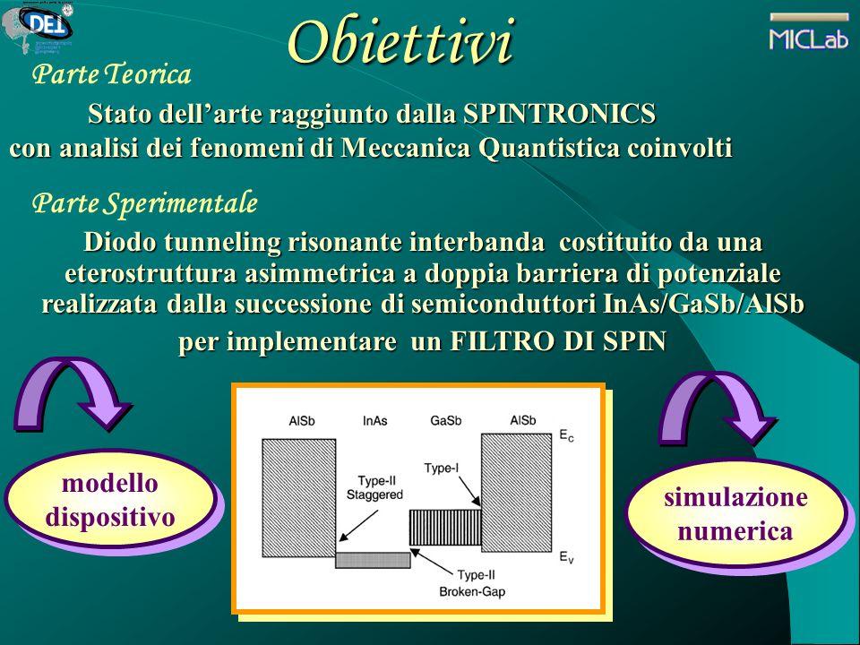 Obiettivi Parte Teorica Stato dellarte raggiunto dalla SPINTRONICS Stato dellarte raggiunto dalla SPINTRONICS con analisi dei fenomeni di Meccanica Qu