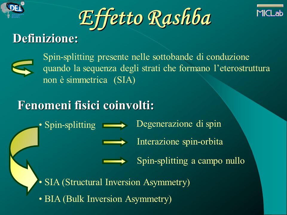 Effetto Rashba Definizione: Spin-splitting presente nelle sottobande di conduzione quando la sequenza degli strati che formano leterostruttura non è s
